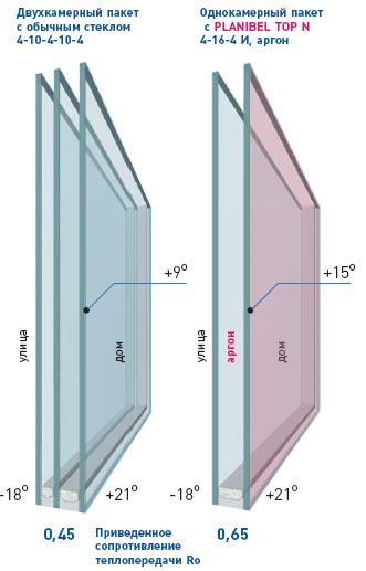 стеклопакет 4и 24 4 термобелье можно только